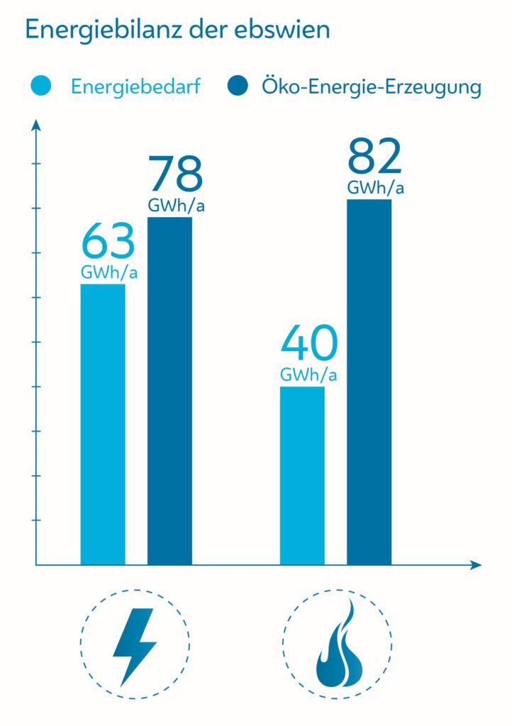 Balkendiagramm der Energiebilanz der Wiener Kläranlage vor und nach der Errichtung der Schlammbehandlungsanlage.