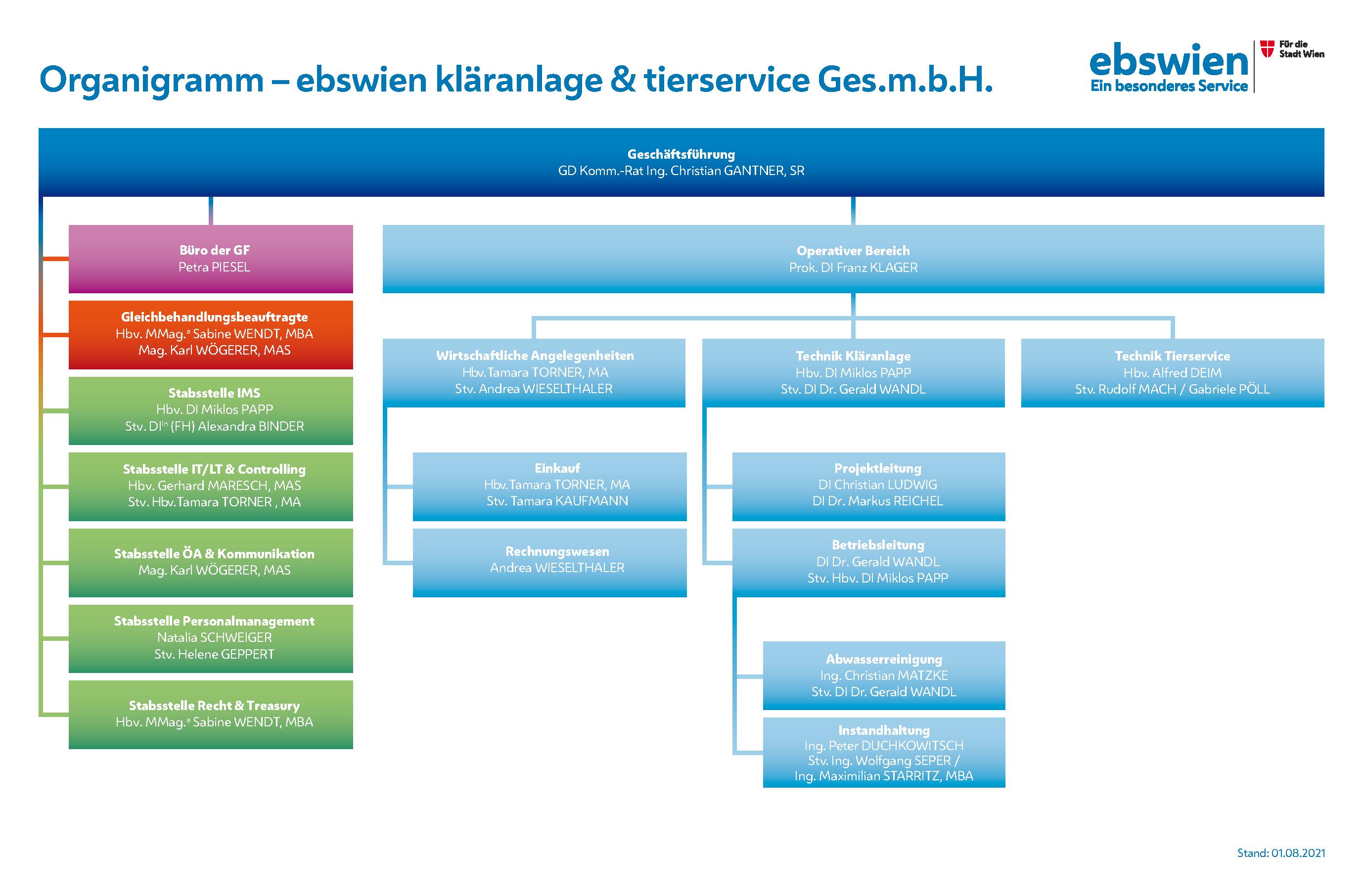 Organigramm der ebswien kläranlage & tierservice Ges.m.b.H.